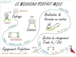 Le nouveau forfait Agile : principes