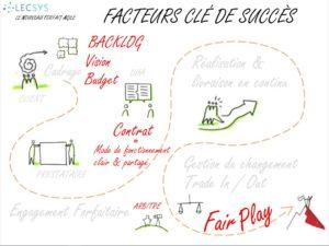 Le nouveau forfait Agile : Facteurs clé de succès